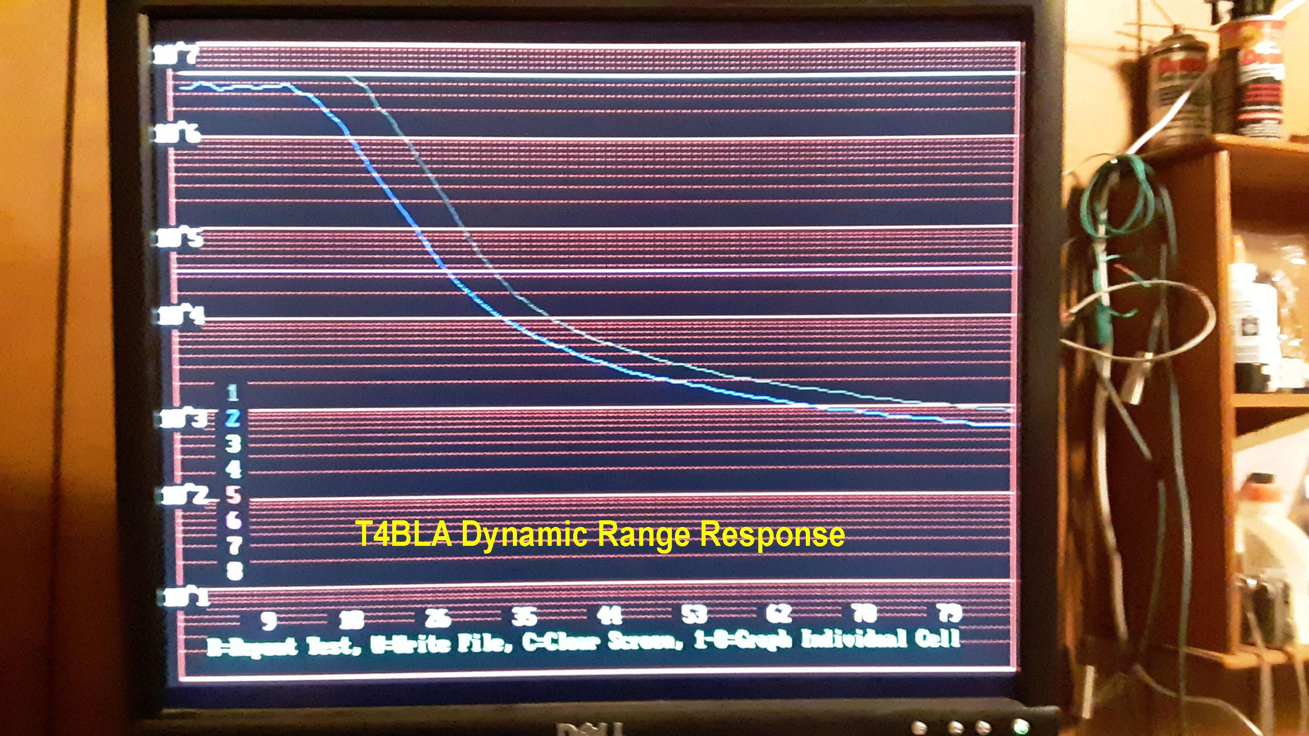 T4BLA Dynamic Range Response